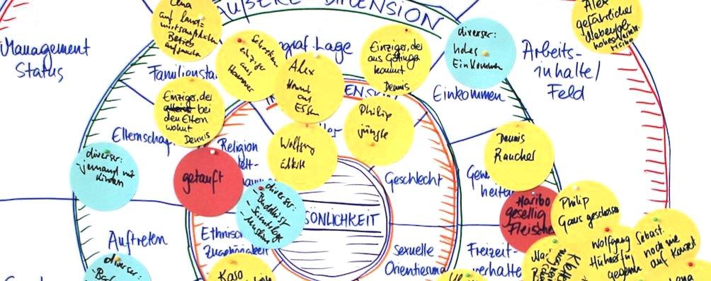 Dimensionen der Vielfalt, heterogene multidisziplinäre Teams, Einzigartigkeit